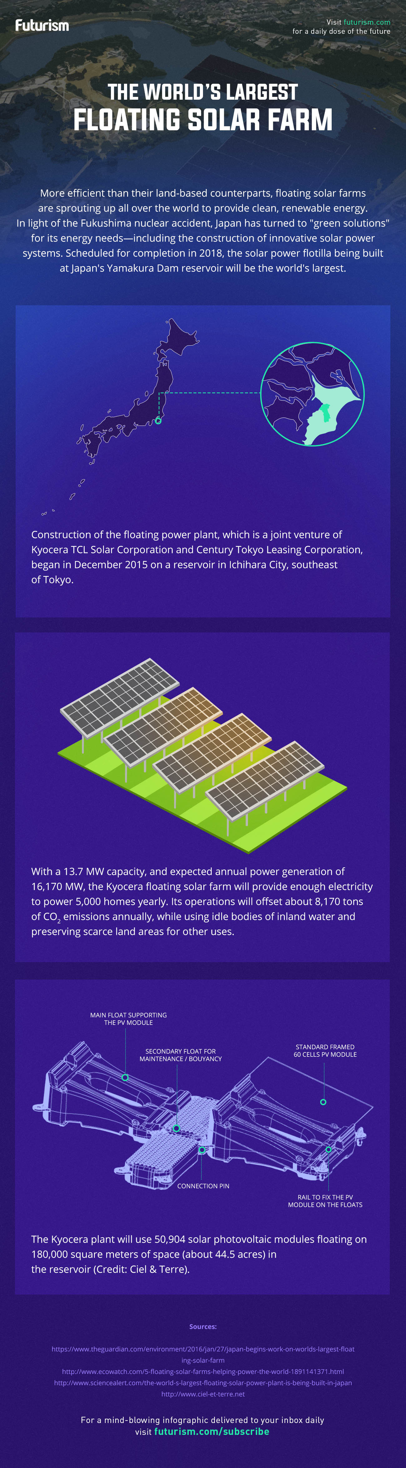 Floating solar farm infographic